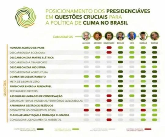 Aquecimento global Eleições