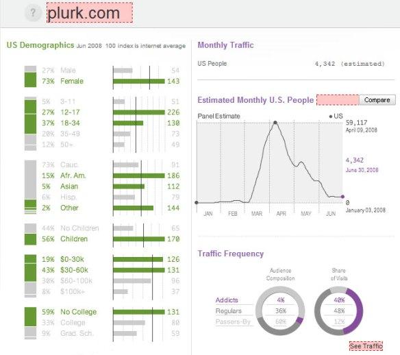 Plurk on Quantcast