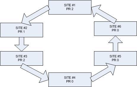 Interlinking multiple websites