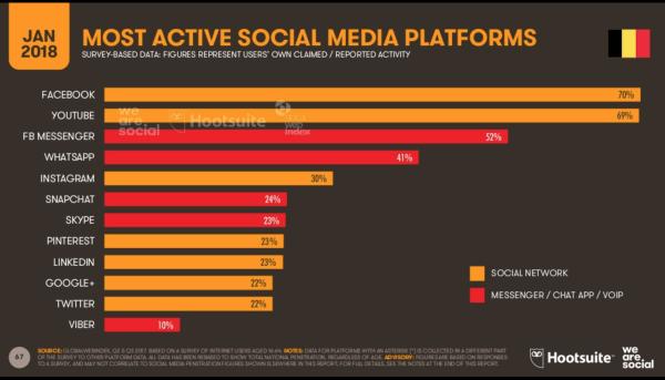 Top 5 réseaux sociaux belgique 2018