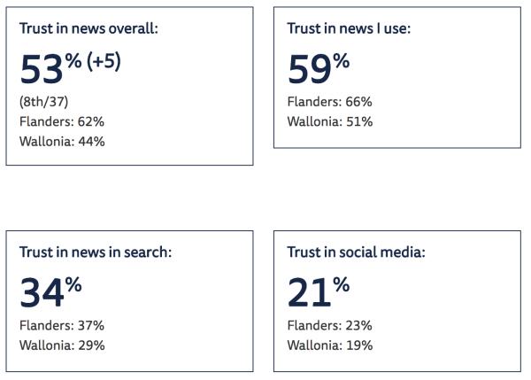 Wallons plus critiques à l'égard des médias