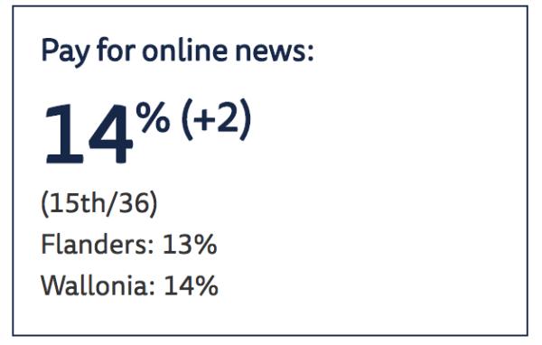 Info : abonnements payants en ligne Belgique