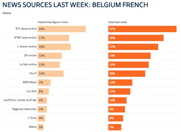 Sources information Belgique online