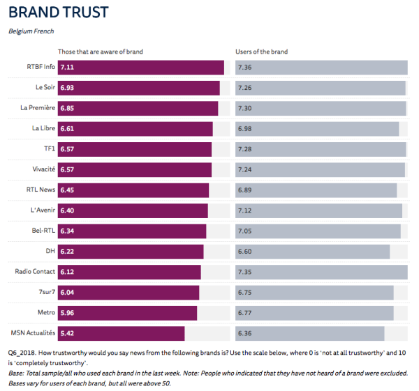 confiance marques media Belgique