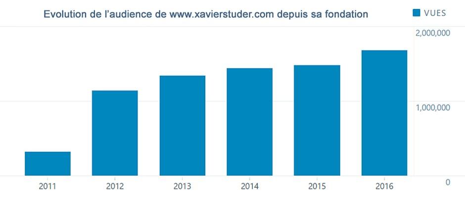 Le développement de l'audience de www.xavierstuder.com, selon l'outil statistique d'Automatic se poursuit malgré un nombre d'articles publiés en recul, soit 481 articles en 2015, contre 631 en 2015.