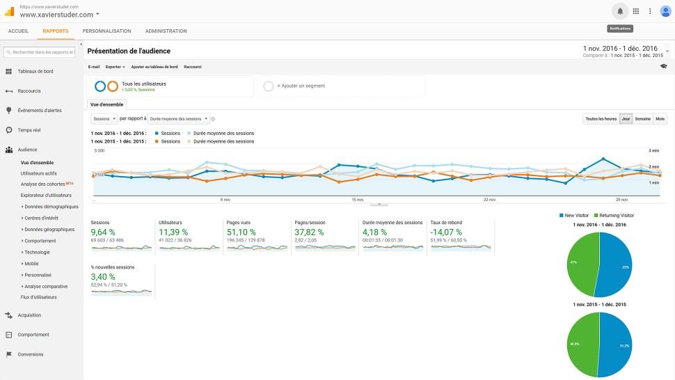 L'audience de www.xavierstuder.com sur 31 jours entre novembre et début décembre 2016. Comparativement à l'année précédente, tous les indicateurs sont au vert...