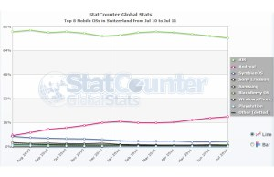 Selon StatCounter, Android représente désormais 20% du surf nomade contre 72% pour iOS.