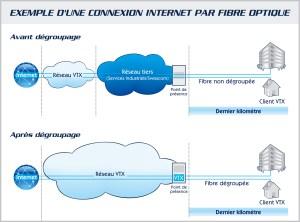 VTX collabore avec Swisscom et les SIG à Genève.