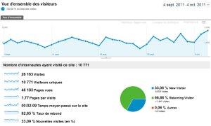 xavierstuder.com: 10'700 visiteurs uniques sur ces 30 derniers jours.
