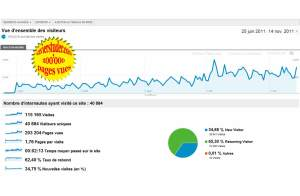 xavierstuder.com: déjà 200'000 pages vues en un peu plus de quatre mois.