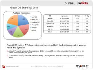 Impressions publicitaires: les chiffres mondiaux d'InMobi.