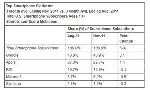 Windows Phone: la fin de Microsoft sur les smartphones?