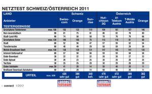 Le résumé de l'étude Connect 2011 sur la qualité des réseaux suisses et autrichiens.
