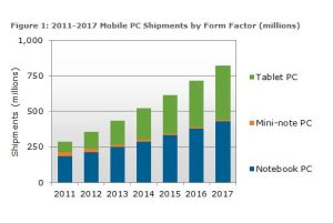 Les ventes de tablettes et de notebooks de 2011 à 2017, selon DisplaySearch.