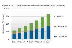 Les ventes de tablettes et de notebooks de 2011 à 2017, selon DisplaySearch.