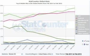 Les parts de marché en matière de surf nomade sur les Etats-Unis.