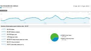 xavierstuder.com: 400'000 pages vues ont été consultées en sept mois environ.