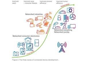 Internet des machines (M2M): un secteur lucratif en plein boom, selon Ericsson.