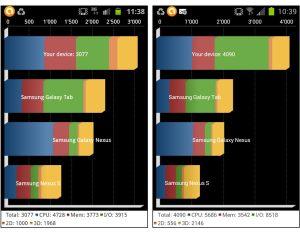 Galaxy SII évalué par Quadrant: 3077 sous Gingerbread 2.3 et 4090 sous ICS 4.0.