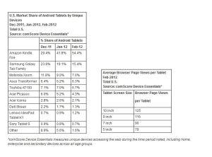 Tablettes tactiles: quelques chiffres intéressants sur les Etats-Unis.