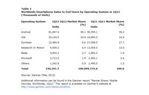 Les ventes mondiales de smartphones, selon Gartner.