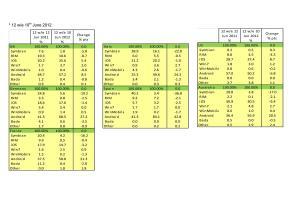 Les parts de marché des OS mobile en Europe.