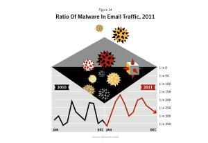 Le nombre d'e-mails malveillants fluctue constamment.