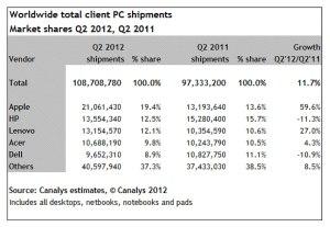 Apple devance HP et Lenovo.