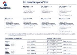 Les nouveaux packs Vivo de swisscom.