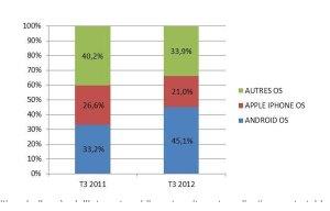 L'implacable progression d'Android en France.