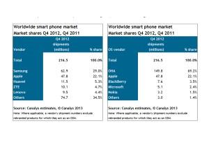 Android, largement en tête à fin 2012.
