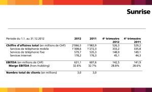 Le résultat annuel de Sunrise sur 2012.