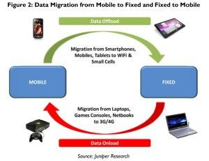 L'explosion des données sur le mobile se poursuivra en ordre dispersé.