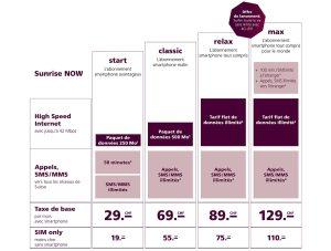 Les nouveaux tarifs mobiles Sunrise Now.