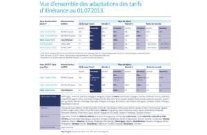 Roaming: les nouveaux tarifs données de Swisscom.