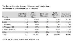 Android, premier sur le marché des tablettes, selon IDC.