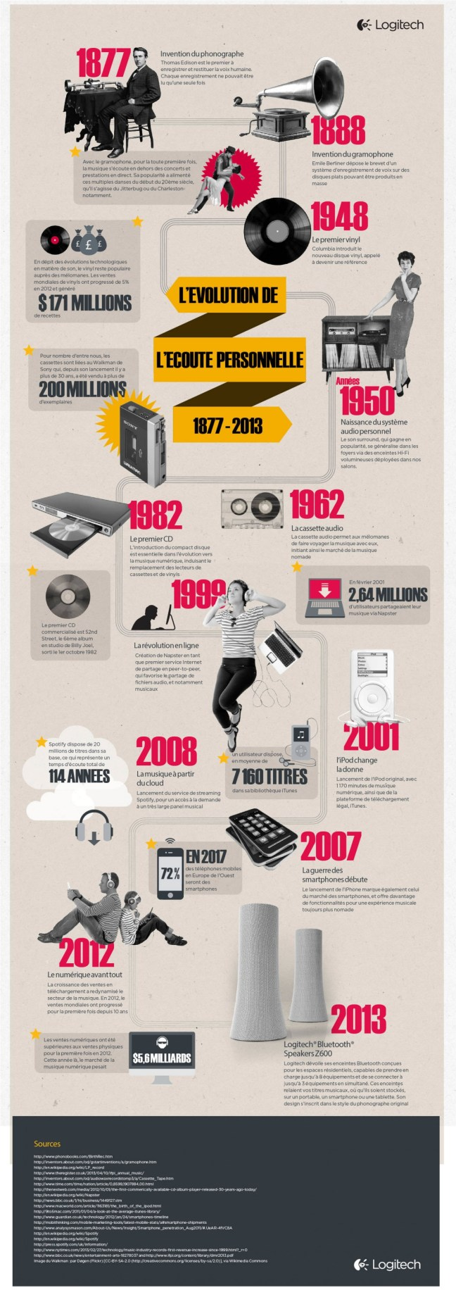 Histoire de l'écoute de la musique: l'infographie de Logitech.
