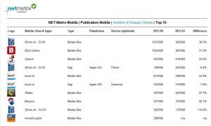 Net Metrix confronte les audiences des applications et des sites mobiles.