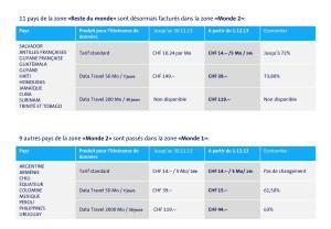 Roaming: Swisscom baisse d'autres tarifs.