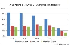 L'utilisation des smartphones et tablettes en Suisse gagne encore du terrain.
