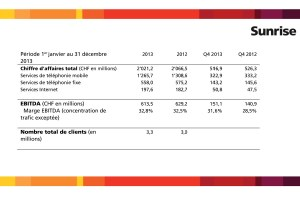 Sunrise en 2013: quelque chiffres.