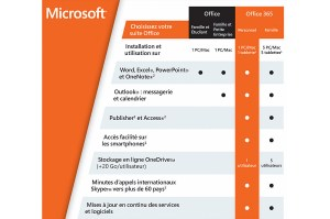 Microsoft Office 365 Personnel.