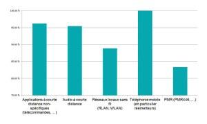 Les cinq domaines dans lesquels le plus fort taux de non-conformité a été trouvé.