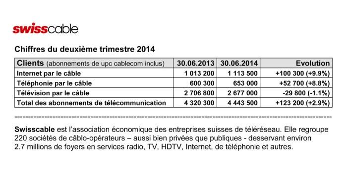 Swisscable: les chiffres du 2e trimestre 2014.
