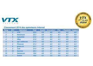 Internet: VTX pulvérise UPC Cablecom, Sunrise et Swisscom. Rien que ça!