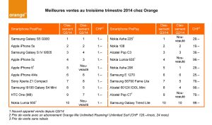 Les ventes d'Orange au 3e trimestre.