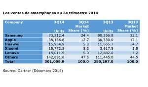 Les ventes de smartphones au 3e trimestre, selon Gartner.