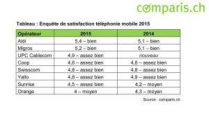 Aldi est l'opérateur le mieux classé par les internautes de Comparis.