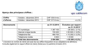 UPC Cablecom: certains résultats 2014, à nuancer...