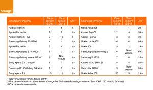 Les ventes de smartphones en Suisse au quatrième trimestre 2014.